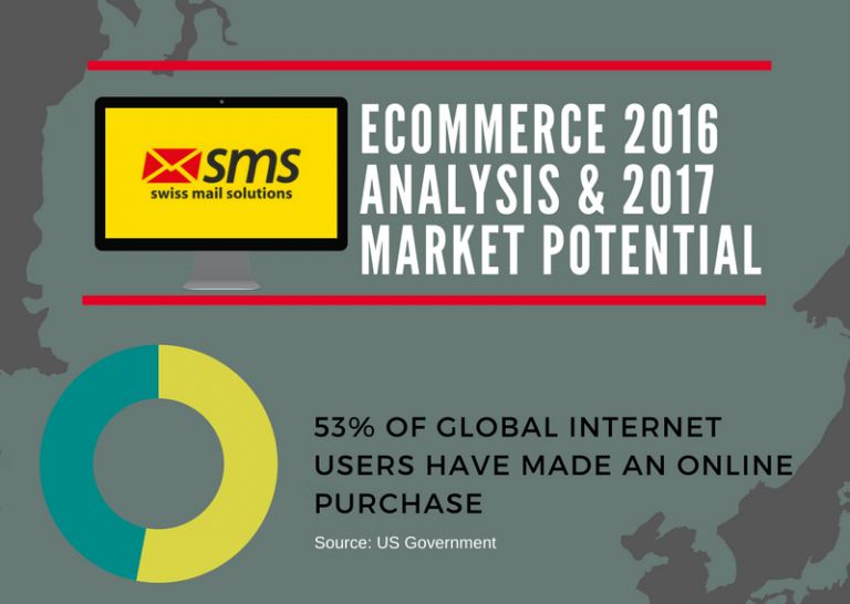 eCommerce Market Potential For 2017